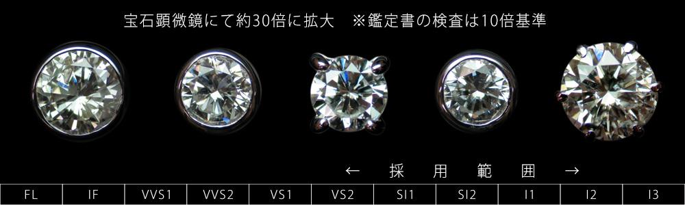 ダイヤモンド内包物